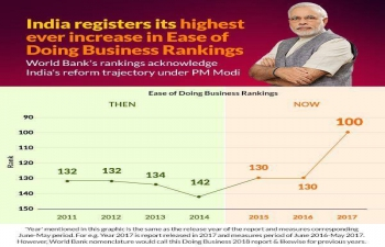 India at 100 ease of doing business